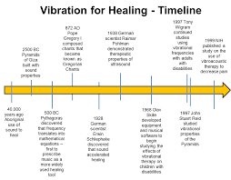 All Inclusive Healing Sound Frequencies Chart Correlative