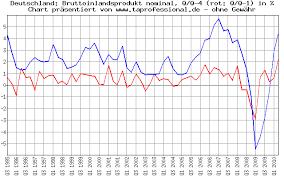 Ta Professional Economic Data Charts Gross Domestic
