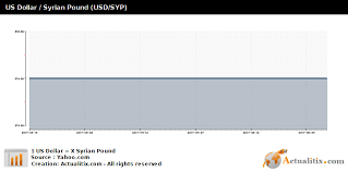 Syrian Pound To Usd Chart Us Dollar Syrian Pound Usd Syp