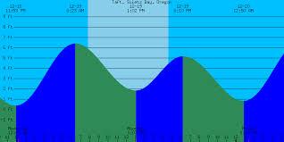 Boothbay Harbor Tide Chart Tide Chart Lincoln City Oregon Www Bedowntowndaytona Com