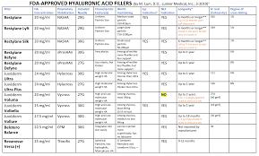 Lip Filler Chart Ha Fillers Comparison Table Torrance Ca Lumier Medical