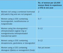 Efficacy And Side Effects Of Oral Contraceptives