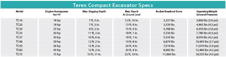 Mini Excavator Size Chart Terex Compact Excavators 2014 Spec Guide Compact Equipment