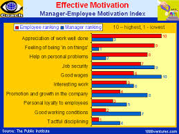 What Motivates Workers Motivational Factors For Managers