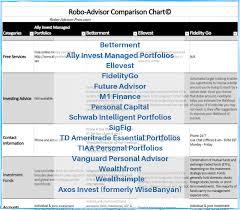 Chart Advisor Ultimate Robo Advisor Comparison Chart