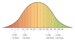 Sat Test Standard Deviation Magoosh High School Blog