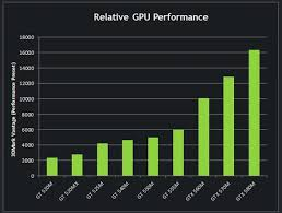 Nvidia Releases Blazing Fast Gtx 580m Graphics Card Pcworld