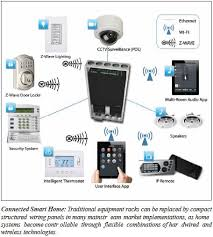 emerging technologies redefining home automation connected smart home el