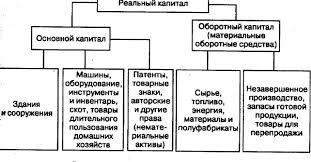 Понятие и теории капитала основной и оборотный капитал в  форма капитала