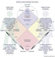Masculine Feminine Balance Devine Feminine Feminine