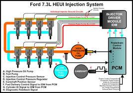 7 3 powerstroke wiring diagram google search work crap 7 3 powerstroke wiring diagram google search work crap diesel performance trucks and redneck trucks