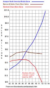 Amazon Cd Sales Chart Book Sales Statistics Amazon Barnes Noble And Book Store