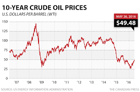 Oil Price Chart Last 10 Years Oil Prices Back Up Survival Monkey Forums