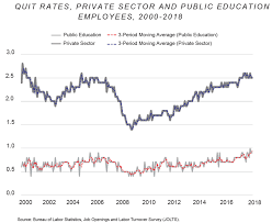 Ct Teacher Pension Chart The Truth About Teacher Pay American Enterprise Institute