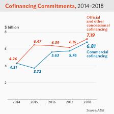 Adb Organizational Chart 2018 Asian Development Bank Donor Report 2018