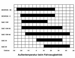 Dexron Vi Compatibility Chart Mb 231 0 General Information On Gear Oils Mercedes Benz
