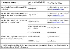 2019 Ira Contribution Limits Chart Smart Taxes Roth Ira Accounts Endeavor Wealth Advisors