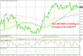 Eur Jpy Live Charts Eur Jpy Live Rates And Charts News Signals Analysis Fx