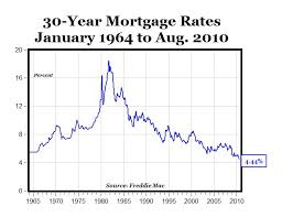 30 Year Fixed Rate Mortgage Chart Historical Chart Of The Day Lowest Mortgage Rates In History