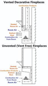 vented vs unvented fireplaces