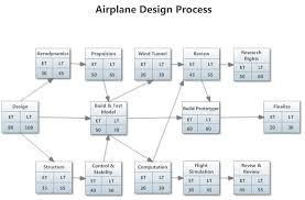 Pert Project Chart Project Charts Technology Management