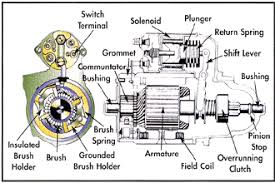 starter diagnosis exploded view starter