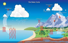 a  solar energy and the water cyclehydrological cycle simple noaa