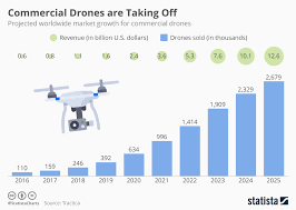 Chart Commercial Drones Are Taking Off Statista