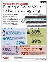 Aarp Org Chart Putting A Dollar Value To Family Caregiving Aarp Org