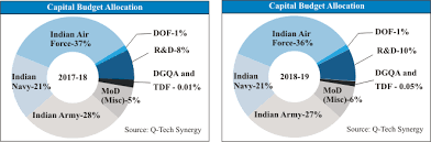 India Government Spending Pie Chart 2018 Best Picture Of