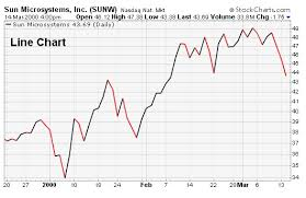 Chart Saham Online 4 Jenis Chart Terpenting Dalam Trading
