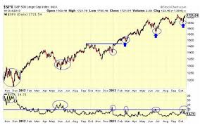 Ith Tension Chart How Volatility Vix Can Help You Become A Better Trader