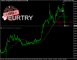 Lionsignals Eurtry Buy Signal 3 7798 Expected