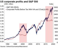 S&P 500: Explodierende Konzerngewinne ...