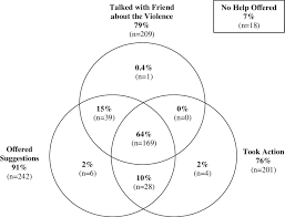 Venn Diagram Help Venn Diagram Of Types Of Help Given To Friends Experiencing