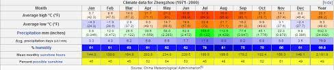 Climate Battle Washington D C Versus Zhengzhou Henan