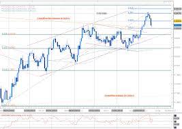 Forex Trading Benefits Zine Usd Jpy Technical Analysis