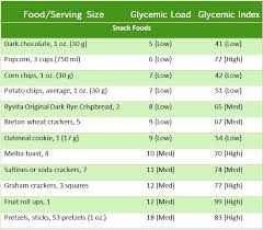 Glycemic Index 101 Eat Right Mama