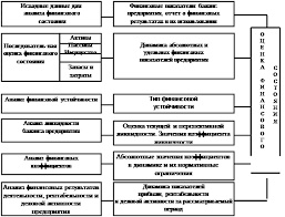 Курсовая работа Стратегия и тактика финансового менеджмента на  Схема анализа финансового состояния предприятия