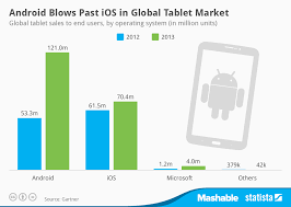 Chart Android Blows Past Ios In Global Tablet Market Statista