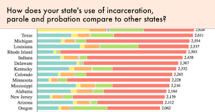 Texas Parole Eligibility Chart 2019 Correctional Control 2018 Incarceration And Supervision By