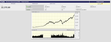 Big Charts History Equities Continue To Storm Higher As Risks Rise To A