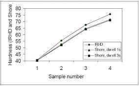 Rubber Hardness Comparison Chart Rubber Hardness Measurements The Micro Irhd Vs The Micro