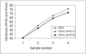 Plastic Hardness Conversion Chart Rubber Hardness Measurements The Micro Irhd Vs The Micro