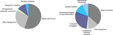 Appendix F Ionizing Radiation Exposure To The U S