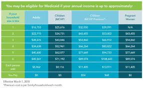 22 Skillful Florida Medicaid Limits