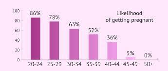 Men Fertility Age Chart Female Fertility Rates By Age Chart