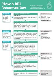 Law Making Flow Chart How A Bill Becomes Law New Zealand Parliament
