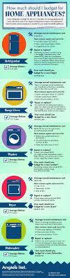 Kitchen Appliance Repairs 17 Best Ideas About Appliance Repair On Pinterest Diy Cleaning