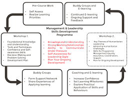 The Sphere Project Context Humanitarian Skills Development